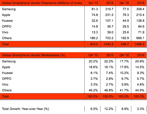 Global smartphones sales 4q2016
