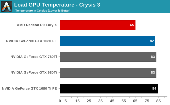 GTX 1080 Ti temperature