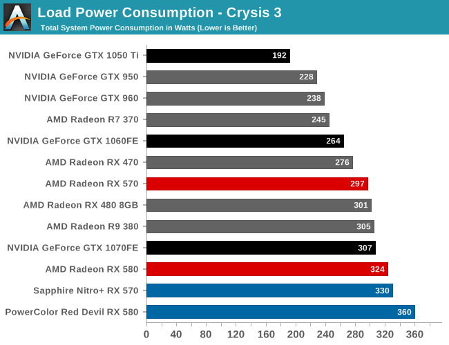 Radeon RX 580 power