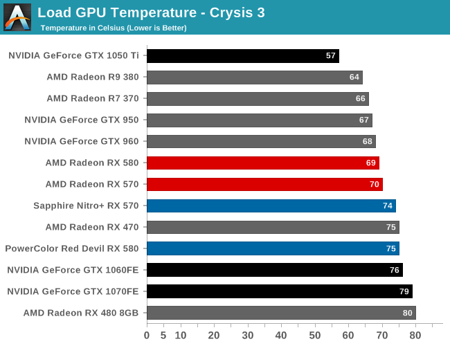 Radeon RX 580 temperature
