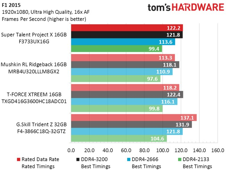 Super Talent DDR4_F1 2015