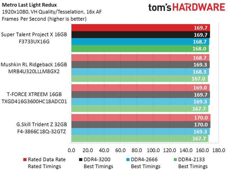 Super Talent DDR4_Metro Last Light Redux