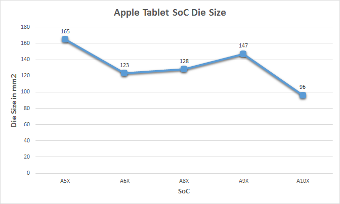 Apple A10X die change