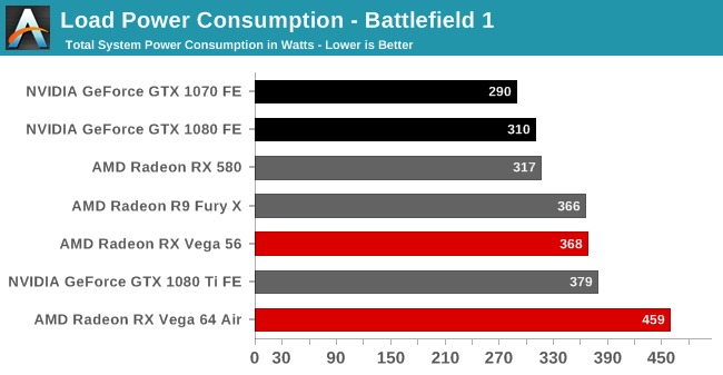 Radeon RX Vega 64 power