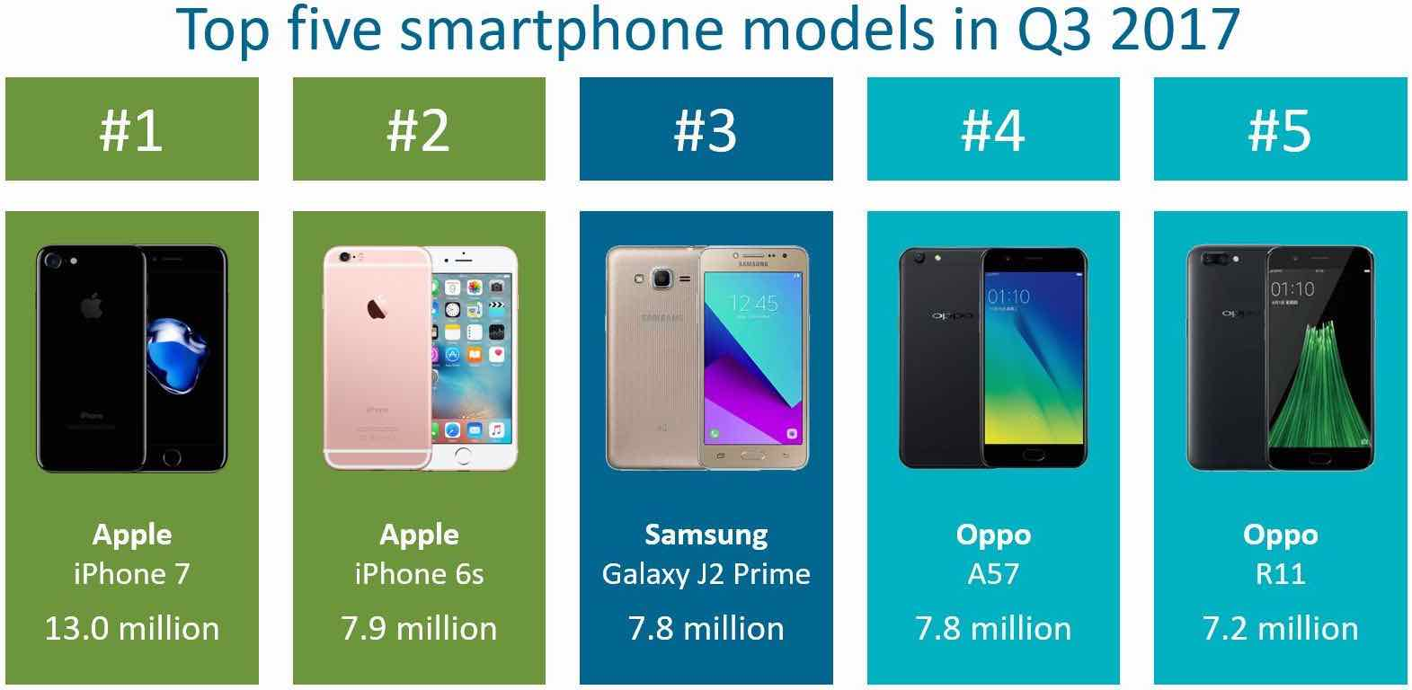 Top5 smartphone models 3q2017