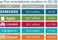 Top5 smartphone vendors 3q2017