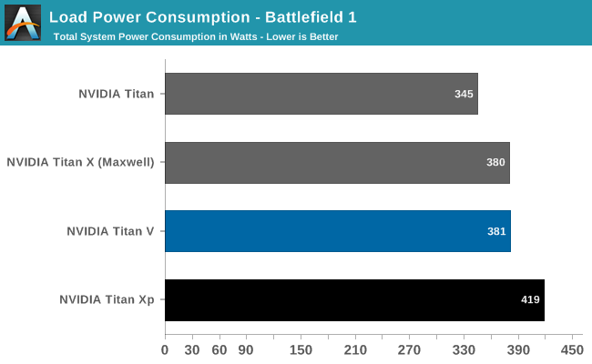 Nvidia Titan V power