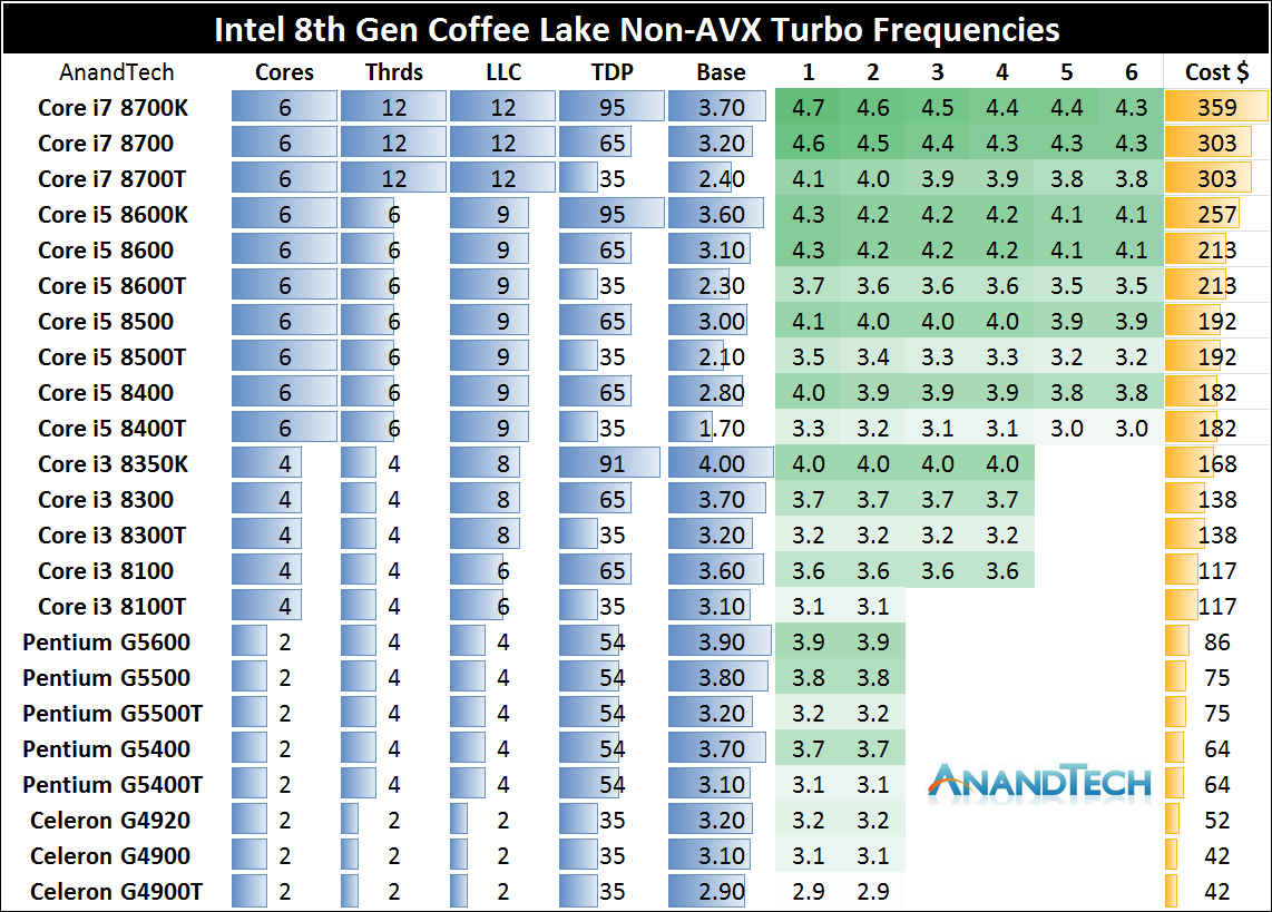 Intel chips per-core turbo ratios