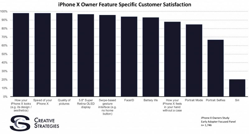iphone-x-creative-strategies-survey-800x433