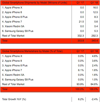 Global Smartphone Shipments & Marketshare by Model in Q1 2018