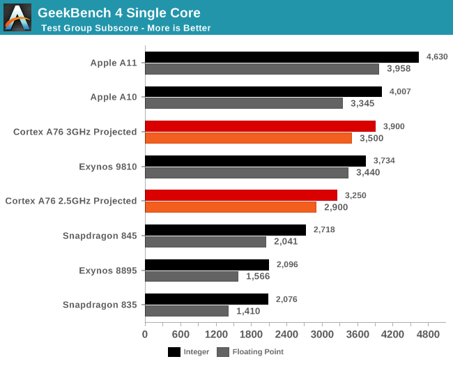Cortex-A76 Geekbench
