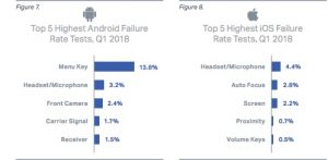 Failure rate Android vs iOS 1q2018