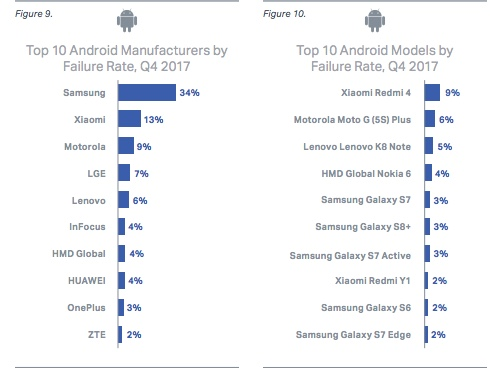 Failure rate Android vs iOS 1q2018 by manufacturer and model