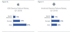 Failure rate Android vs iOS 1q2018 by region