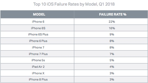 Failure rate iOS 1q2018 by model