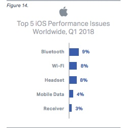 Perfarmance issues iOS 1q2018