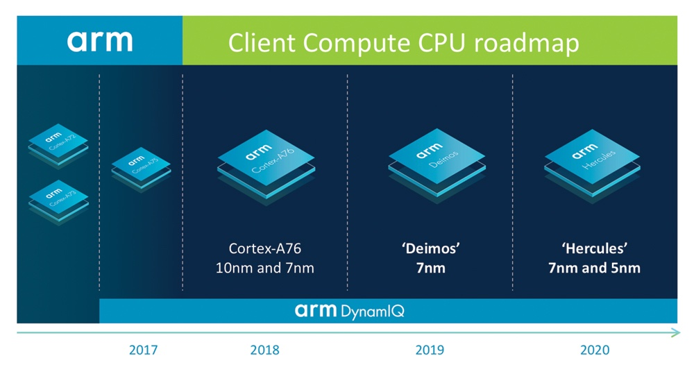 Arm-roadmap-2020