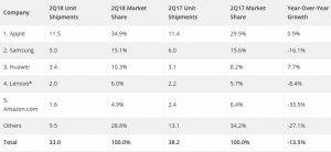 Tablet sales 2q2018