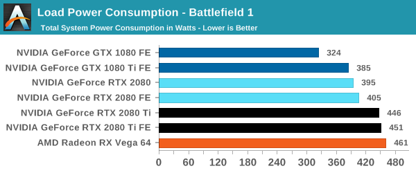 Battlefield 1 power consumption