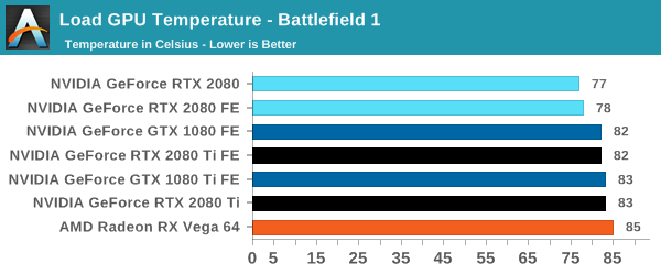 Battlefield 1 temperature
