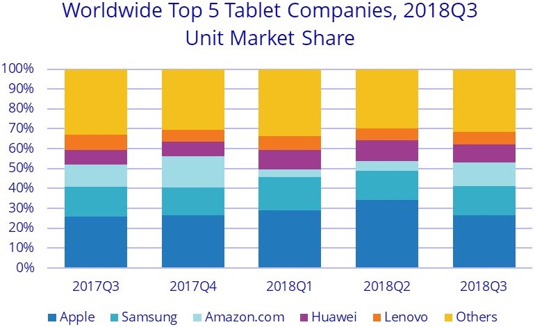 Tablet Market 3q2018