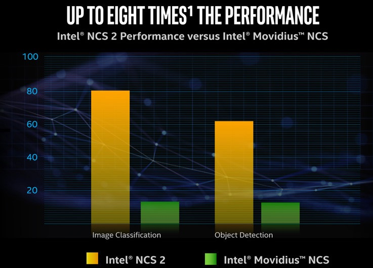 ncs2-8x-performance