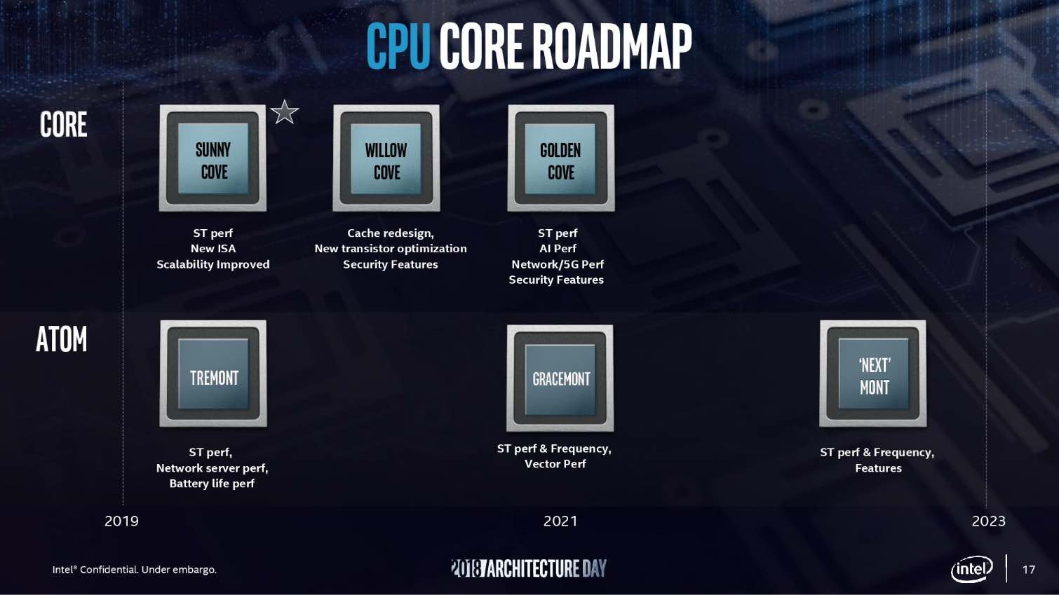 Intel CPU roadmap 2019-2023