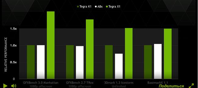 Tegra K1 бенчмарки
