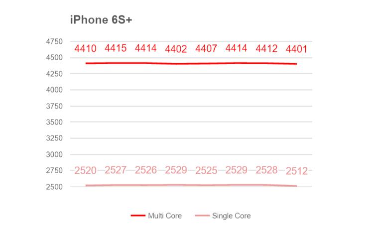 iPhone 6s+ троттлинг (Geekbench)
