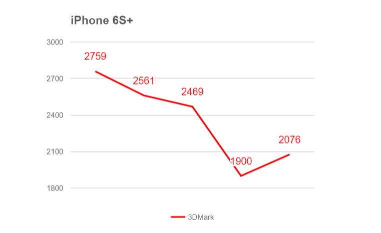 iPhone 6s+ троттлинг (3D Mark)