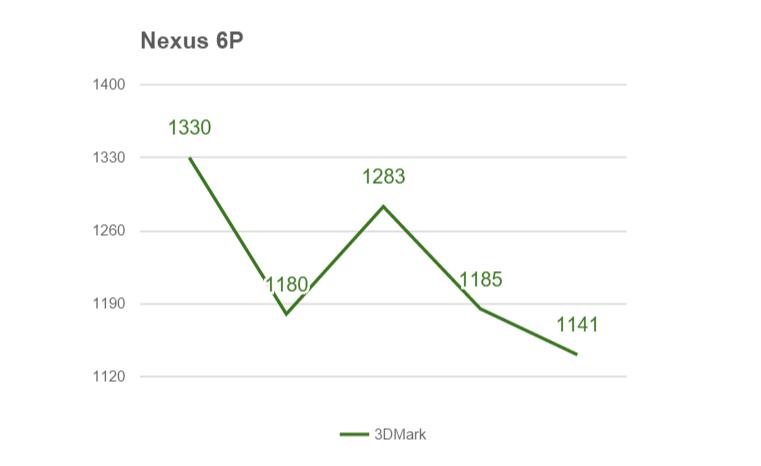 Nexus 6P троттлинг (3D Mark)