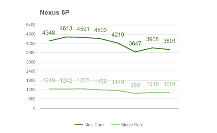 Nexus 6P троттлинг (Geekbench)