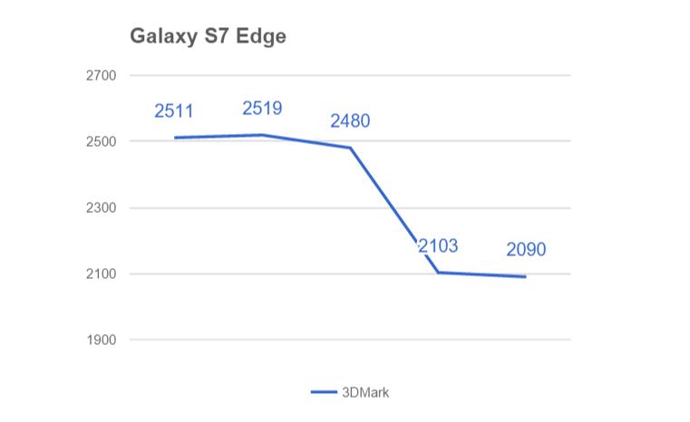 Galaxy S7 Edge троттлинг (3D Mark)