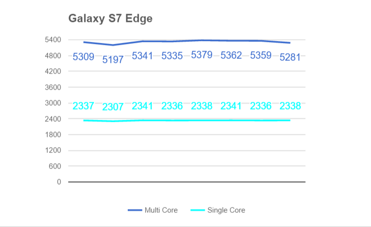 Galaxy S7 Edge троттлинг (Geekbench)
