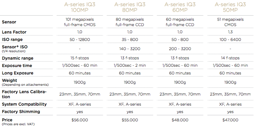 Phase One IQ3 price-list
