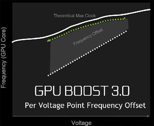 GPU Boost 3.0 (2)