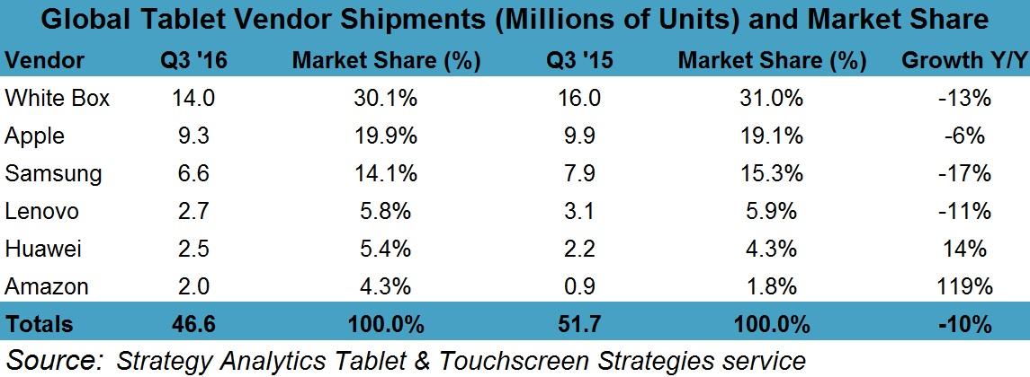 tablets-sales-3q2016