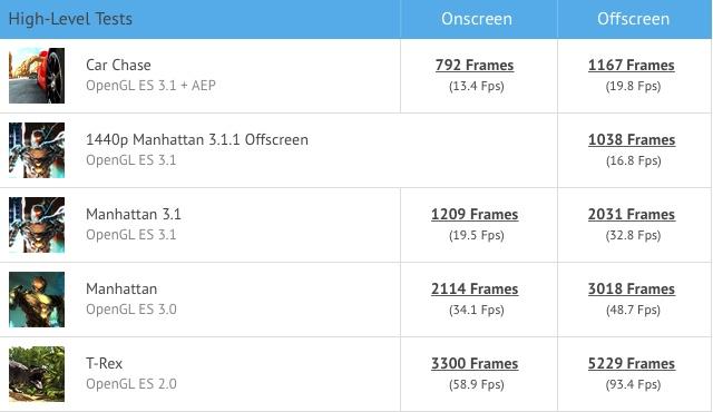 Galaxy Tab S3 GFXBench