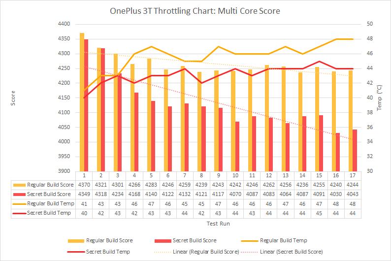 OP3T-Multi-Core-Throttling