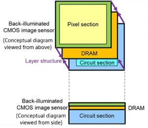 Sony 3-Layer Stacked CMOS