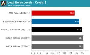 GTX 1080 Ti noise