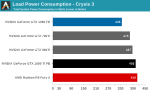 GTX 1080 Ti power