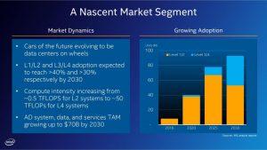 Nascent market segment