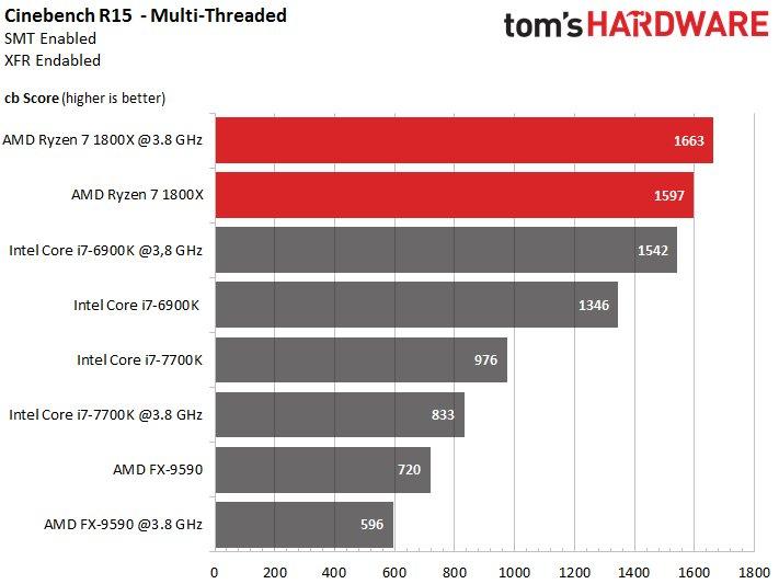 Nvidia GTX 1080 Ti board Cinebench 15