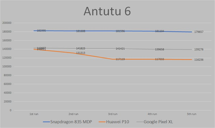 SD-835_Antutu 6 graph