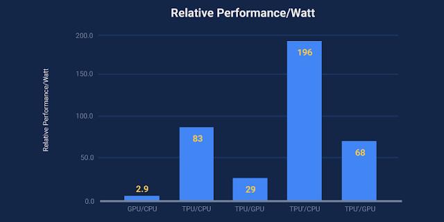 Google TPU performance