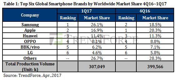 Smartphones global sales 1q2017