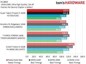 Super Talent DDR4_F1 2015