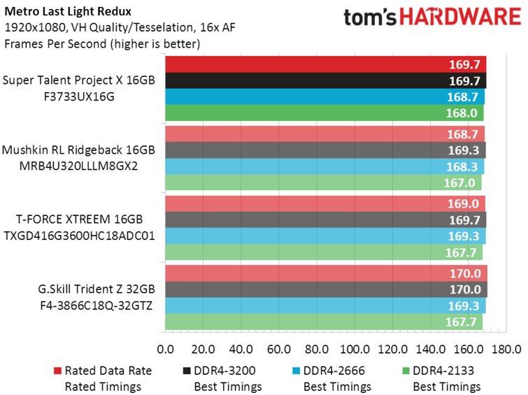Super Talent DDR4_Metro Last Light Redux