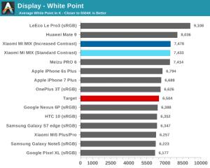 Xiaomi_Mi_MIX-Display-White_Point